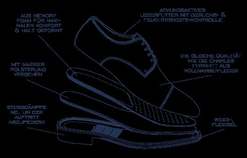 Die ultimativen Komfort-Schuhe & -Stiefel